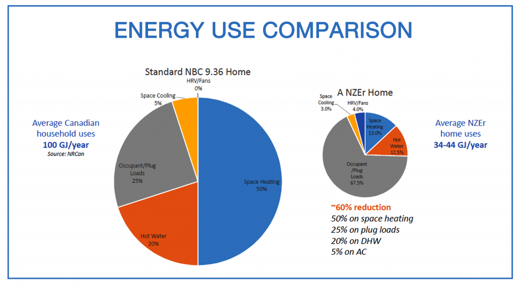 Fig. 1: A net-zero home uses about one third the energy of a modern home built in accordance with the National Building Code. (Source: NRCan)