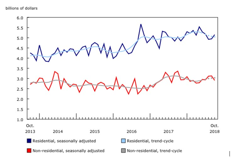 Value of building permits for residential and non-residential sectors